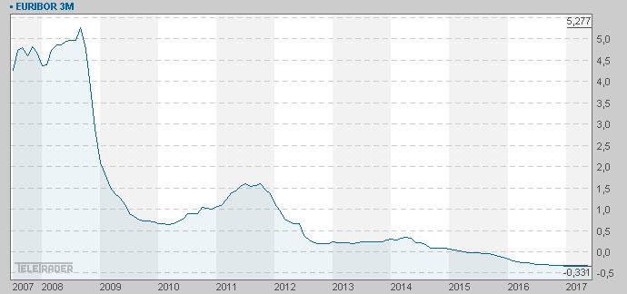 Euribor Chart